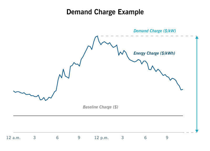 chart showing demand charges over time