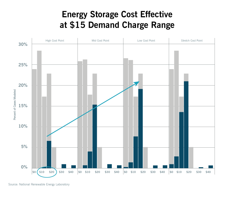 chart of battery storage price points