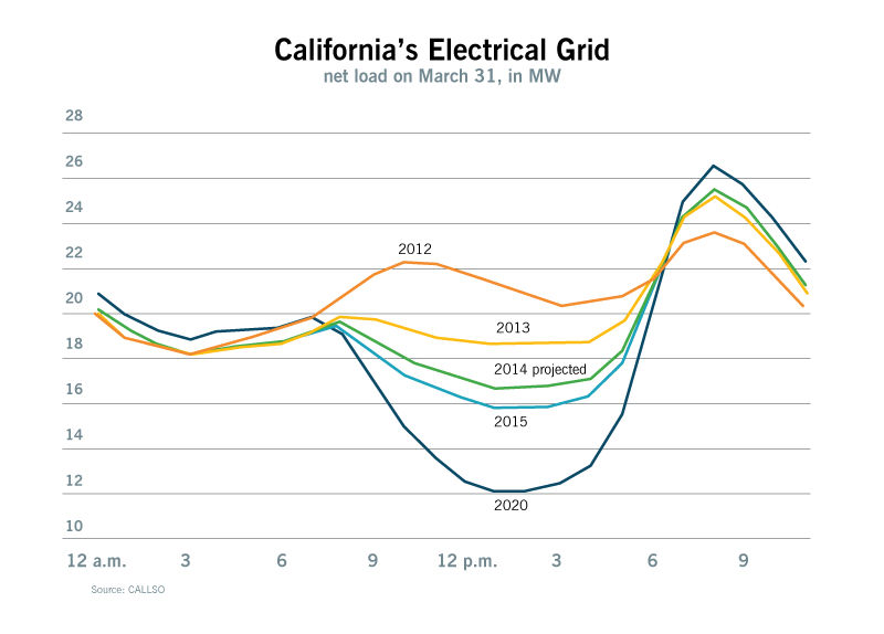 graph of california's electric grid daily usage