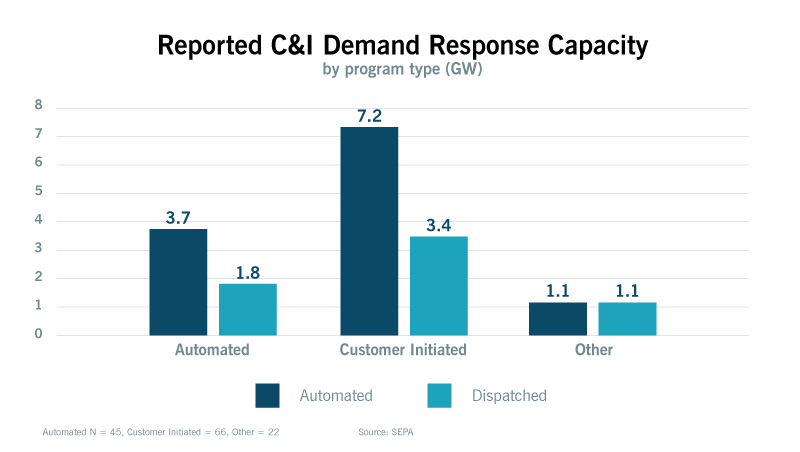 chart of reported c&i demand response capacity