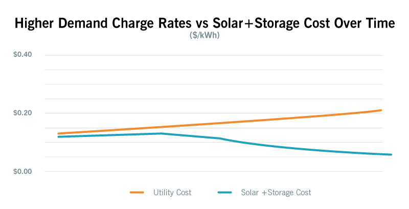 graph of demand charge rates versus solar plus storage over time