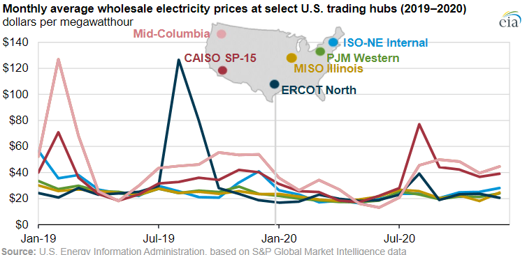 chart of monthly electricity prices