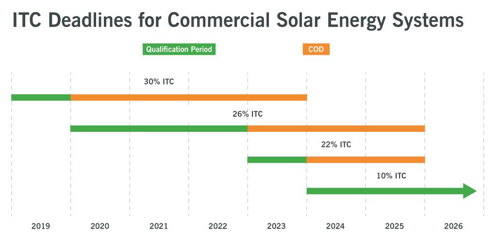 solar itc stepdown 2021