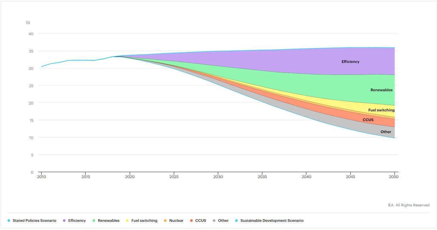 co2 emissions reductions chart