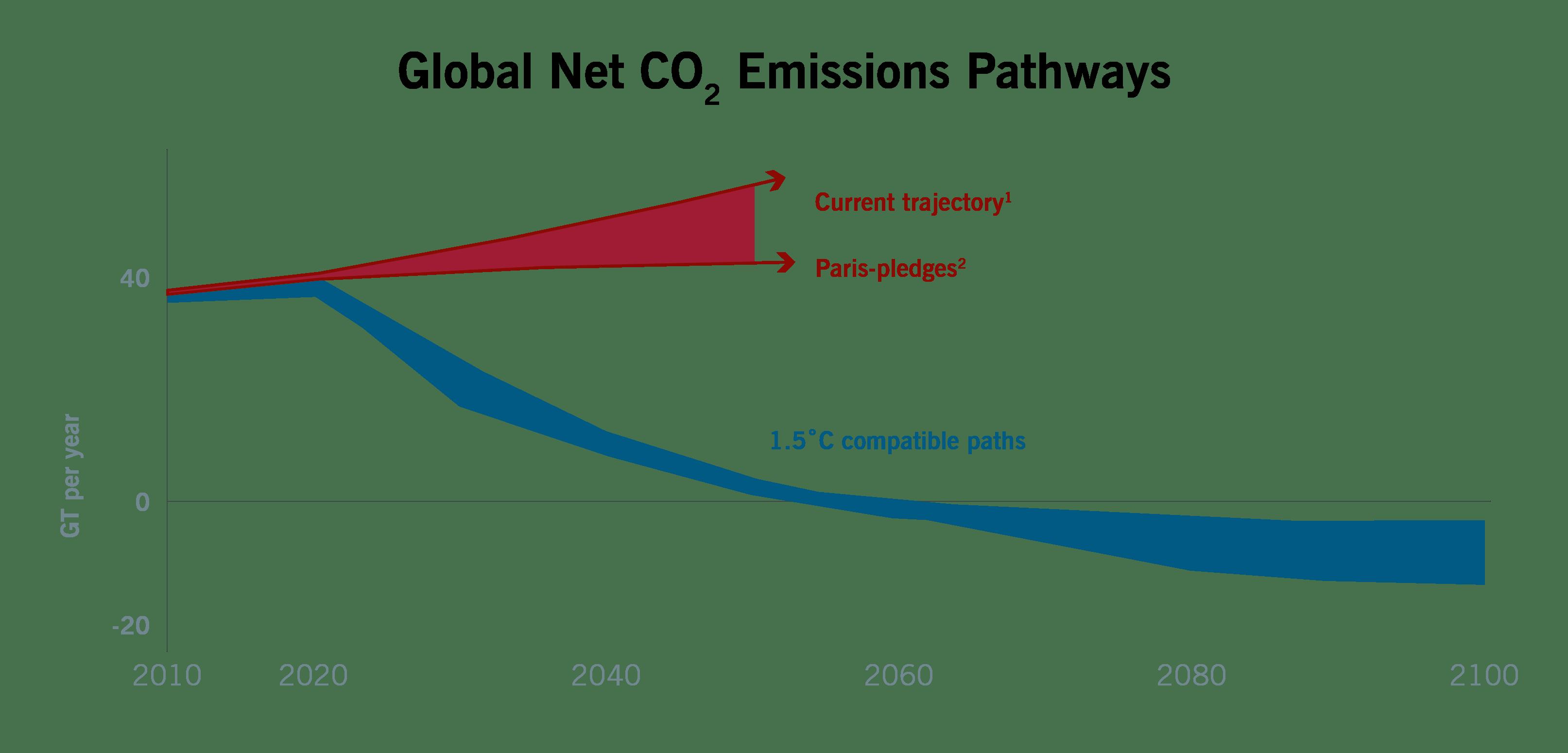 global net co2 emissions chart