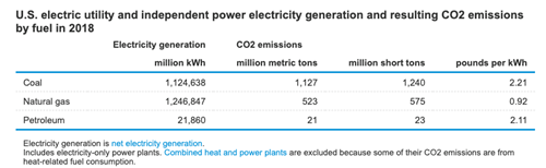 us power generation co2 emissions 2018 chart