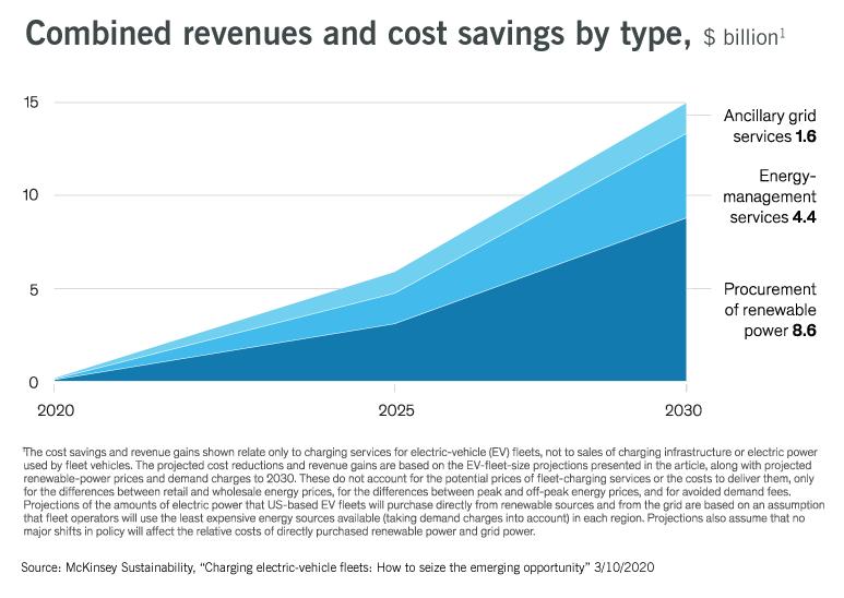 cost savings zero emissions ev charging